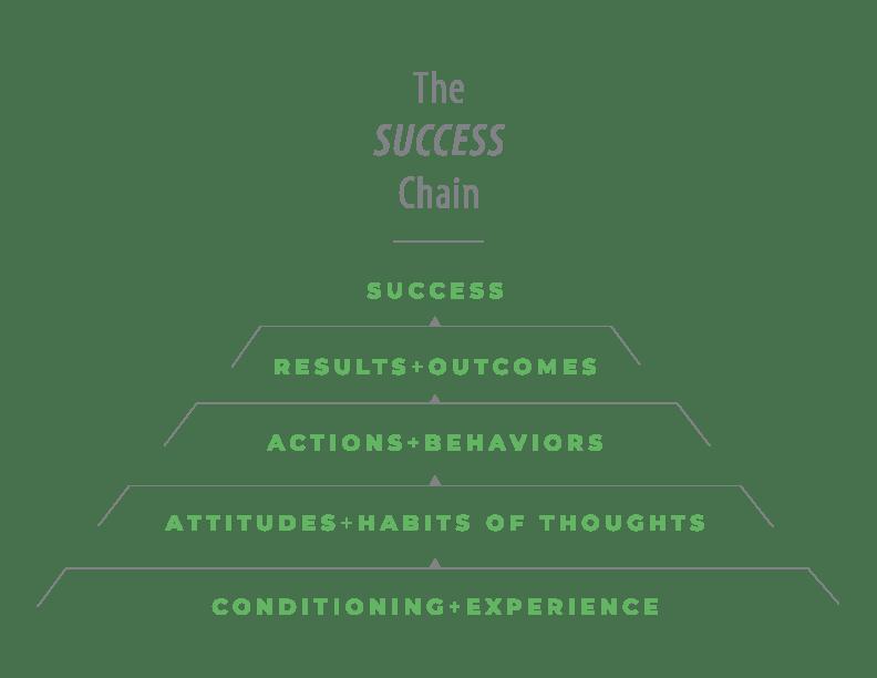 SuccessChain_Pyramid